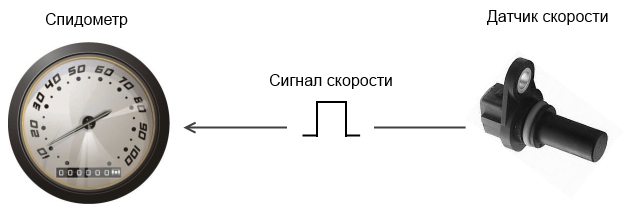скорости (генератор