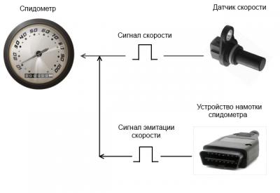 Как накрутить спидометр на пазике схема - truehomesoft.ru: http://truehomesoft.ru/kak-nakrutit-spidometr-na-pazike-skhema.html